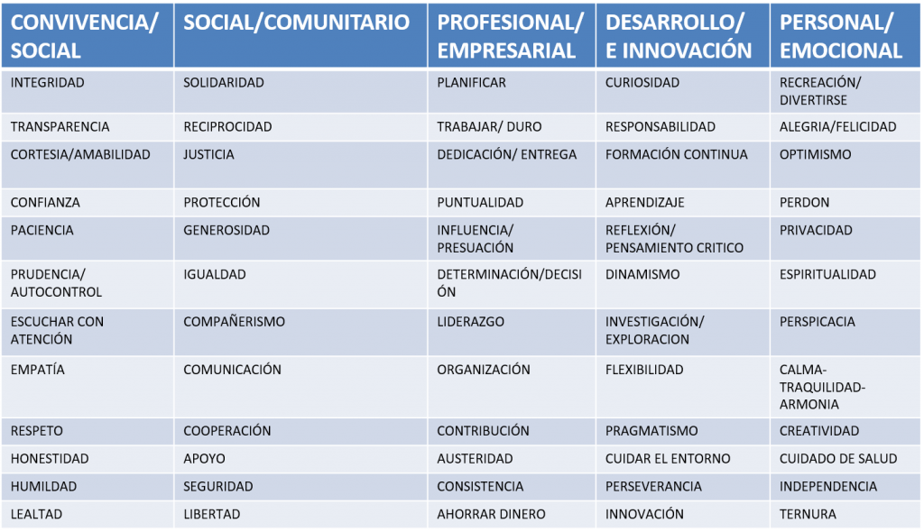 tabla valores danaus